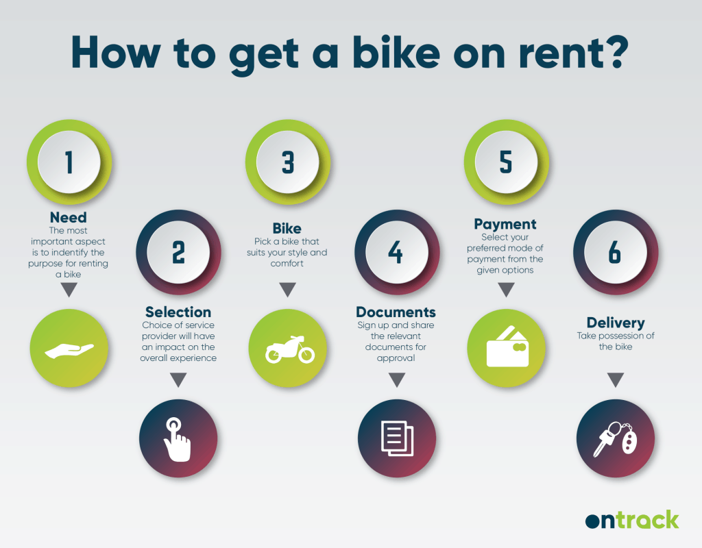how-to-get-a-bike-on-rent